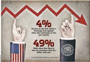 tren dolar 2013 kerugian investor dolar