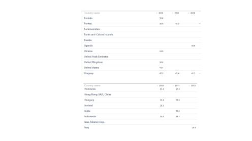 gini index world bank ind_usa 2010_2012
