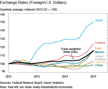 Exchange Rates (Foreign/US Dollars)