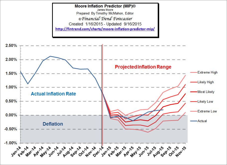 Moore inflation predictor-reality-Jan-2015-Aug