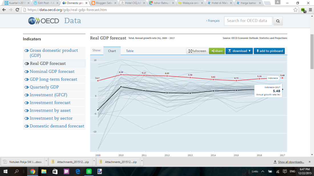 tren gdp ind 2009_2017 by oecd