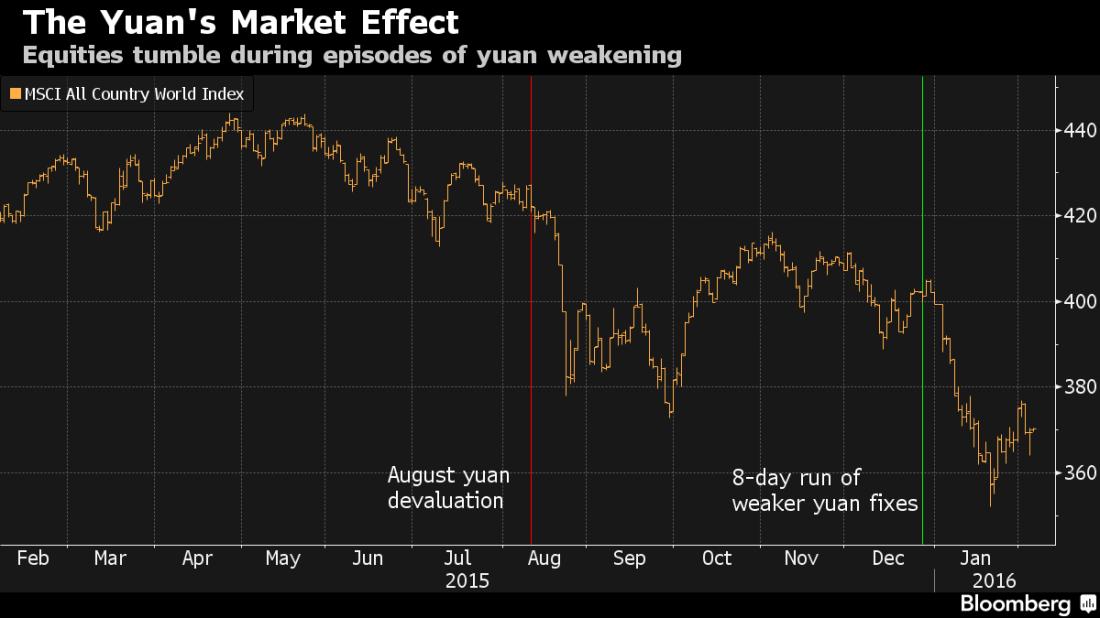 yuan v market 1yr 2015_050216