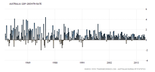 australia-gdp-growth